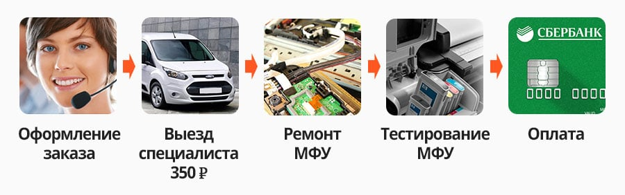 Ремонт МФУ Epson